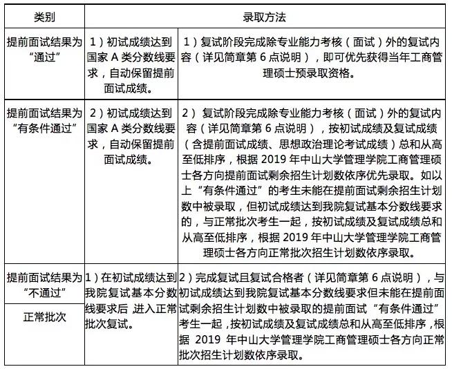 中大管院2019MBA招生简章