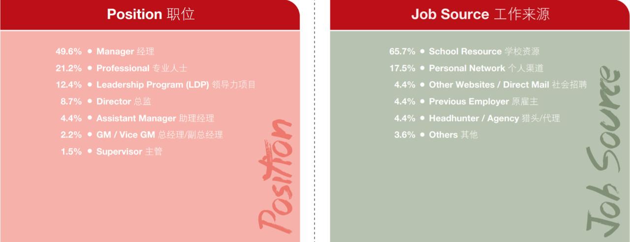 MBA考生必读:MBA的就业前景和薪酬水平如何?