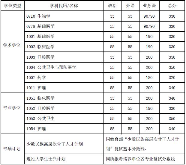上海交通大学2020年硕士研究生入学考试复试基本分数线