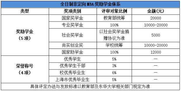 2022年东华大学工商管理硕士(MBA)招生简章