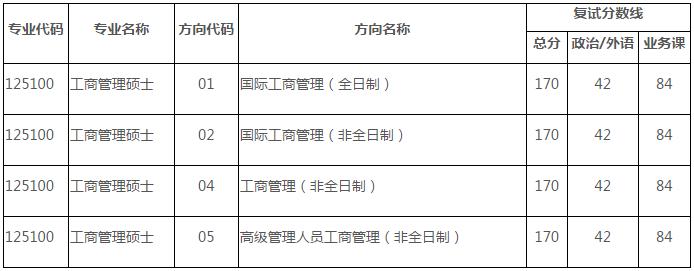中山大学岭南学院2021年工商管理硕士(MBA)研究生复试录取方案