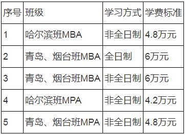 2021年哈尔滨工程大学公共管理硕士(MPA)招生简章